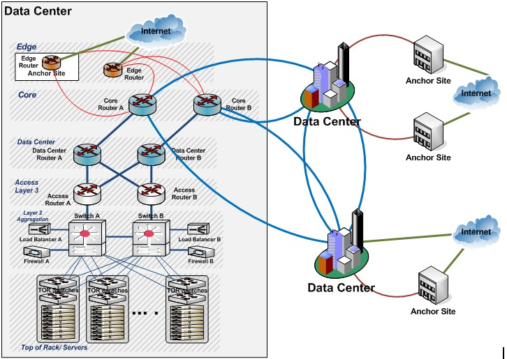 Microsoft Online Services network architecture