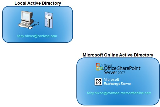 bpos sign in active directory microsoft online