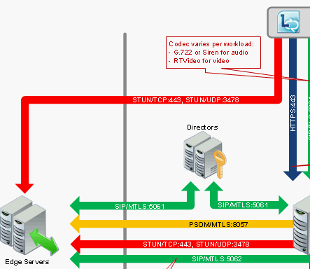 Lync Edge Server Workload Poster